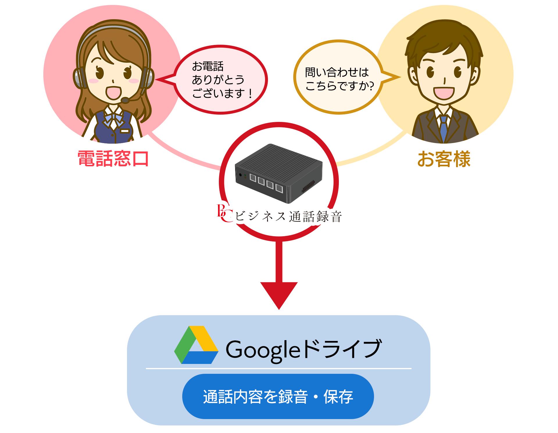管理はGoogleドライブで行います