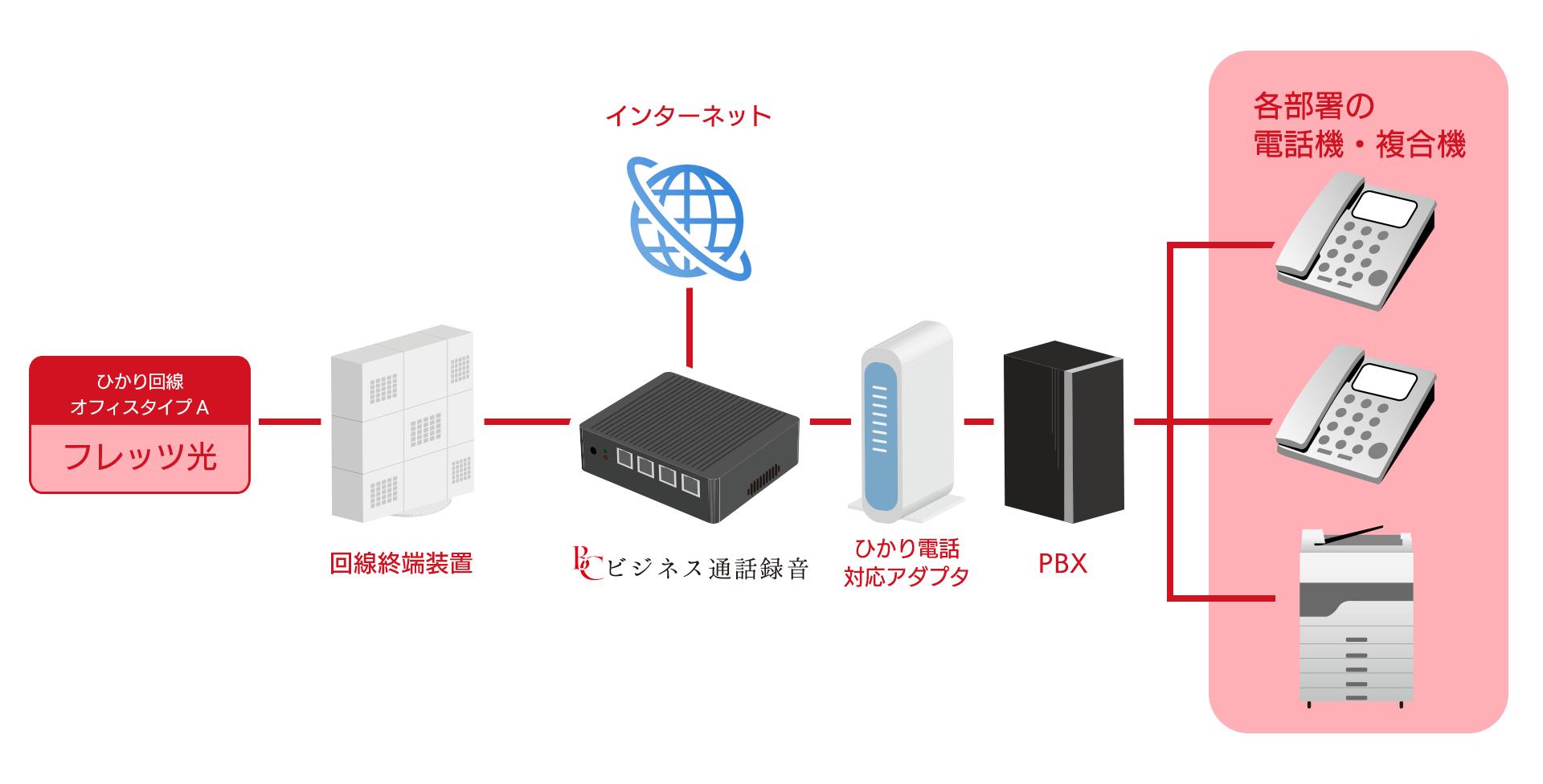 ひかり電話対応アダプタありの設備構成
